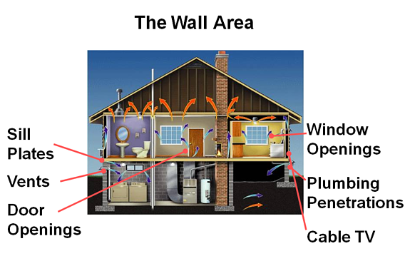 Air Leakage Wall Area